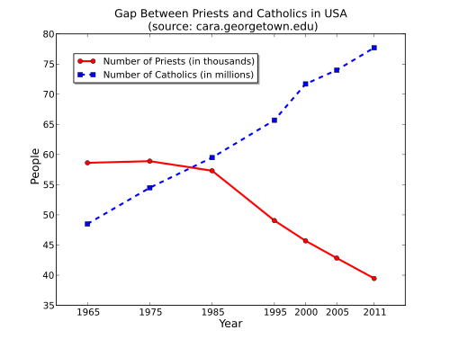 Gap_Between_Priests_and_Catholics_in_USA.svg_