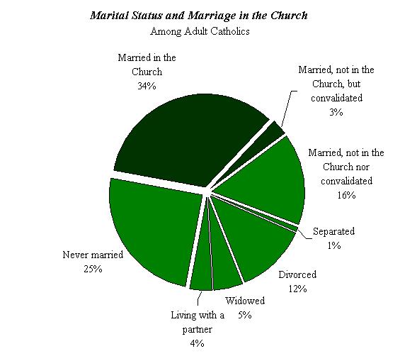 marital status of Catholics