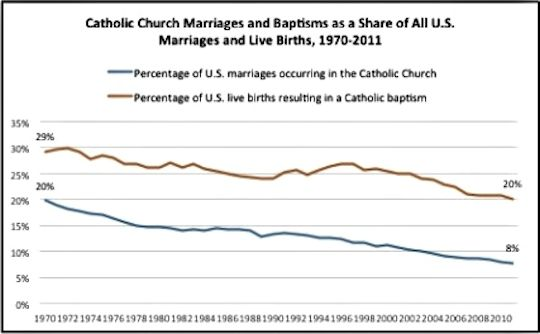 rate of Catholic marriages and baptisms