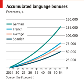 Economist - accumulated language bonus