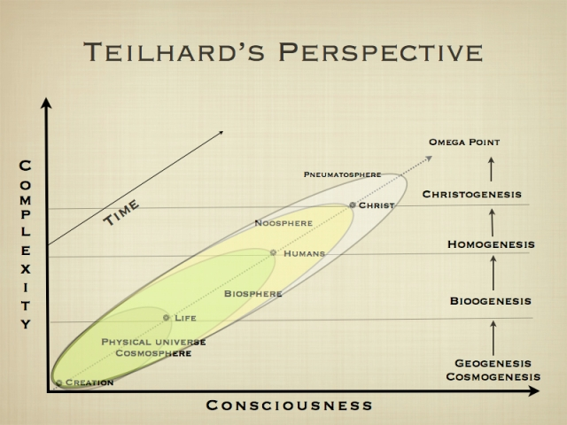 teilhard graphic chart